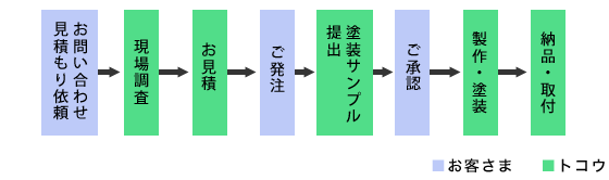 製作の流れ